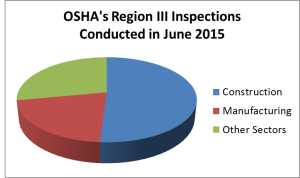 OSHAs Region III Insp. June 2015 Pie Chart